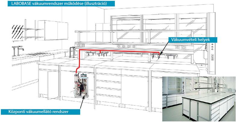 LABOBASE rendszer működési illusztráció