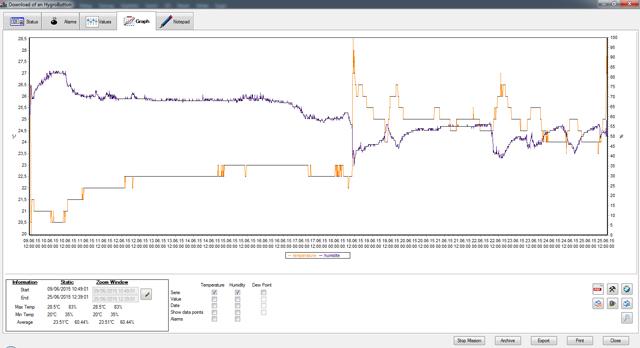 Adatrögzítő kiolvasása, mérési értékek grafikonja