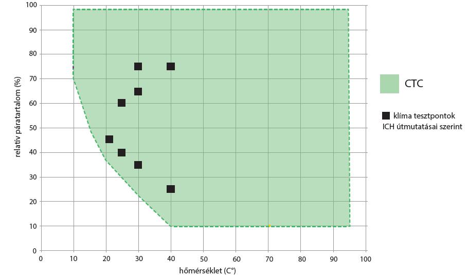 Memmert CTC hőmérséklet páratartalom vezérlési tatomány