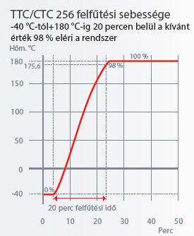 Memmert TTC/CTC felfűtési sebessége